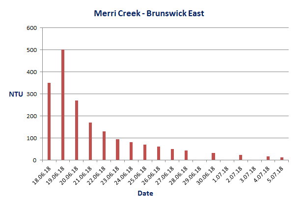 Merri Ck Brunswick East turbidity